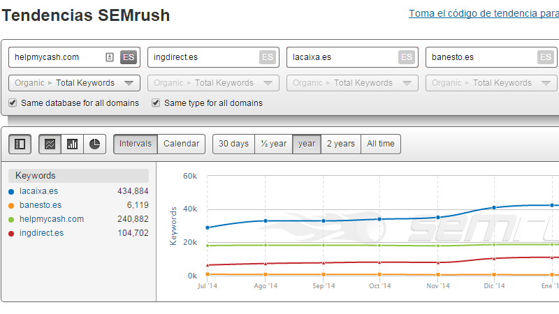 tendencias_semrush